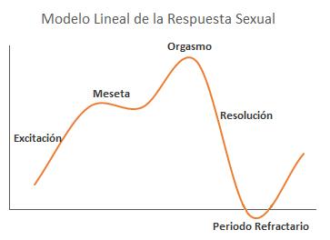 Modelo lineal de la respuesta sexual
